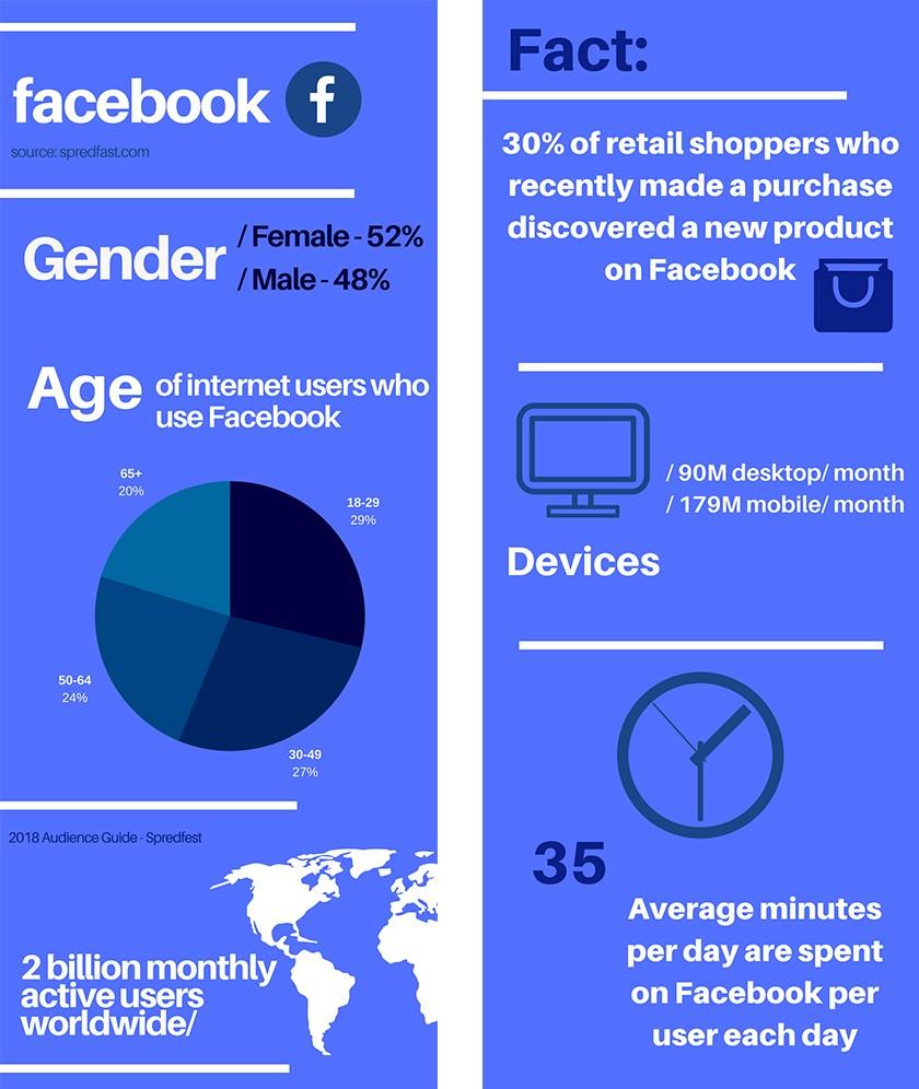 Facebook Info-graphic