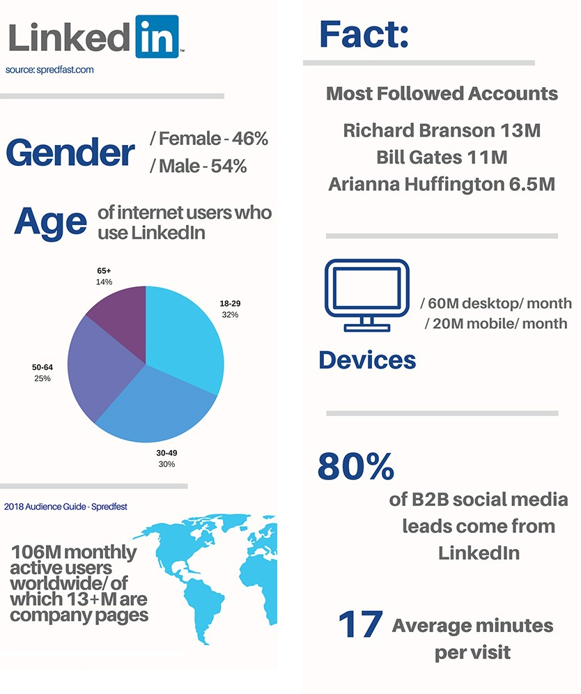LinkedIn Info-Graphic
