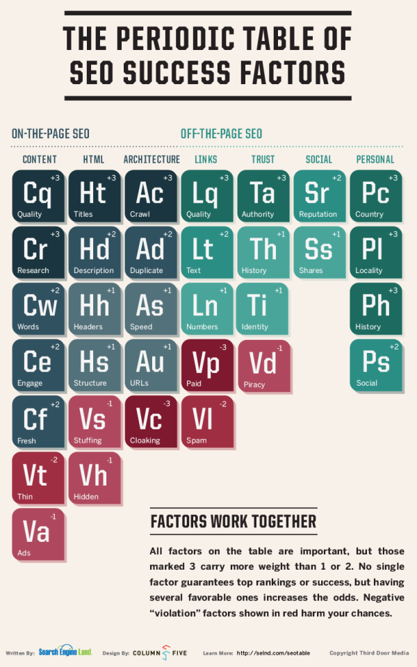 b2b seo periodic table
