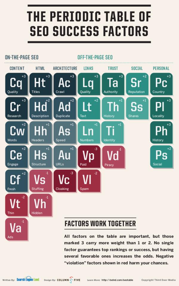 b2b seo periodic table