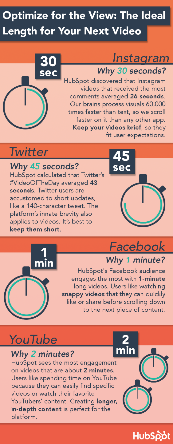 Infographic providing tips on how to use a video marketing strategy on social media