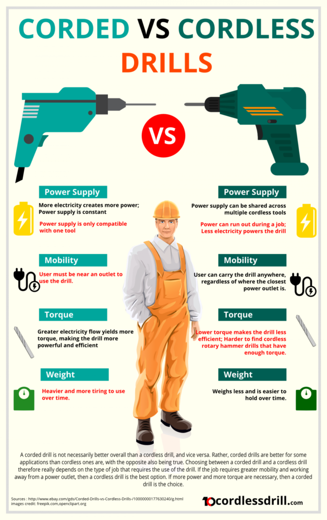 Infographic explaining the difference between corded and cordless drills